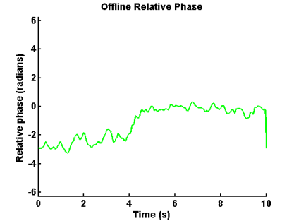 how to find relative deviation